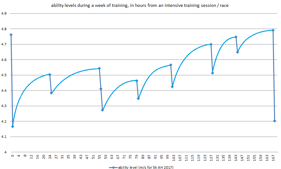 Resilic Ability Levels in Training