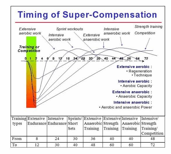 Timing of Super Compensation