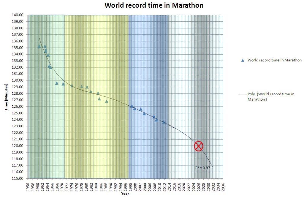 marathon_world_record